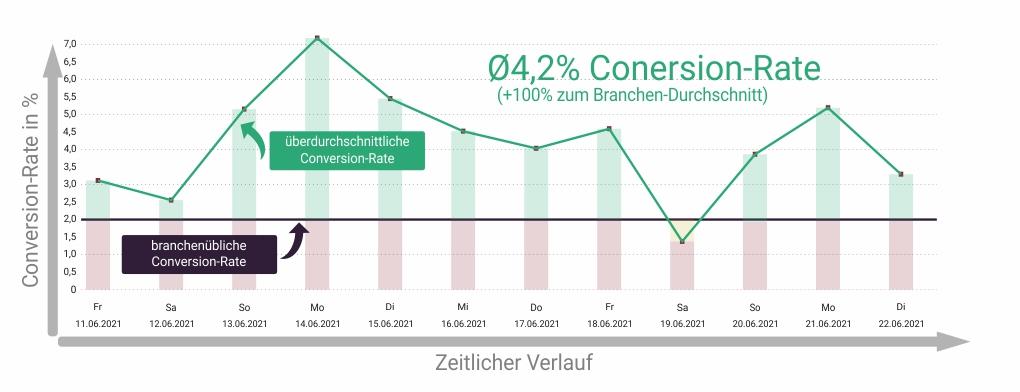 Überdurchschnittliche Conversion-Rate